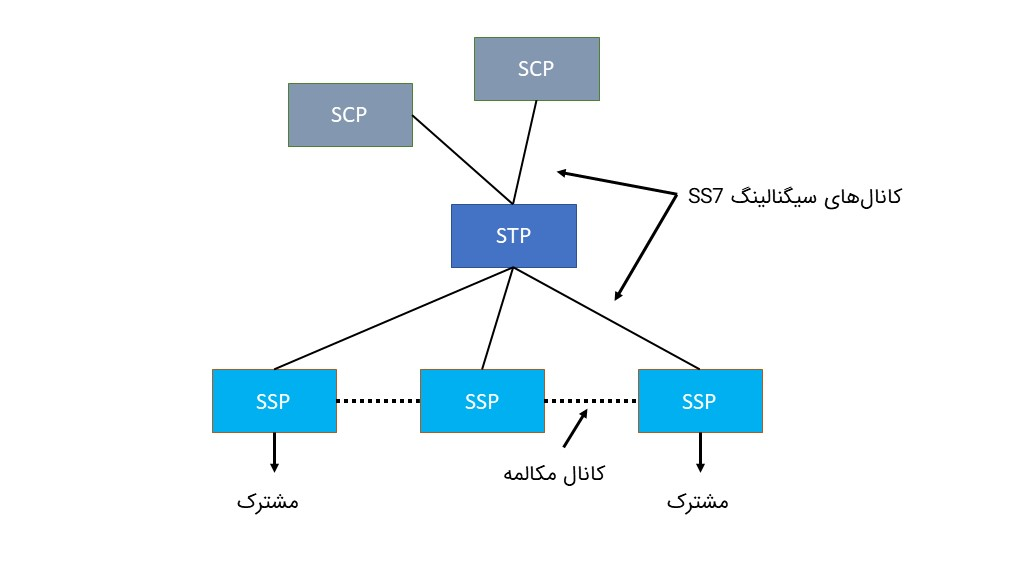 یک شبکه SS7 با یک STP دو SCP و سه SSP